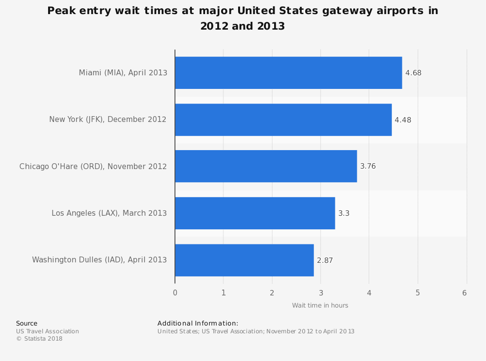 Statistic: Peak entry wait times at major United States gateway airports in 2012 and 2013 | Statista