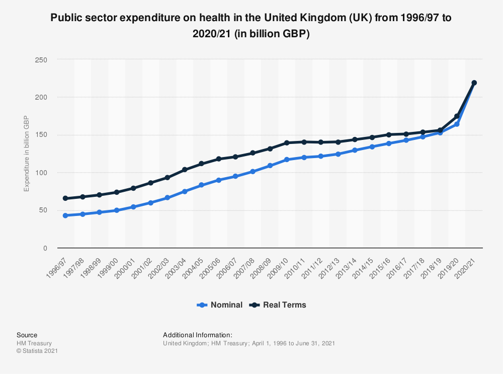 Statistic: Total identifiable expenditure on health in England in 2016/2017, by region (in million GBP) | Statista