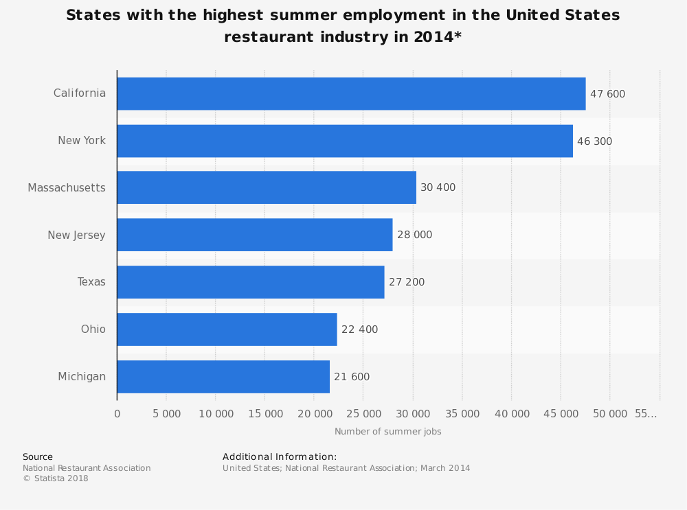 Statistic: States with the highest summer employment in the United States restaurant industry in 2014* | Statista