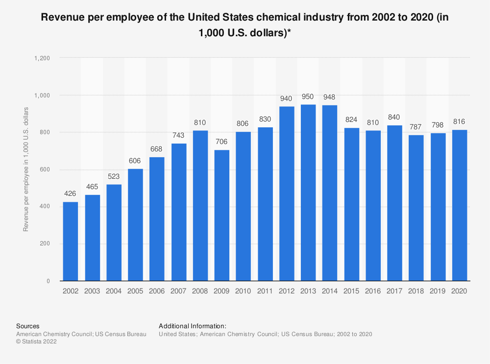 Statistic: Revenue per employee of the United States chemical industry from 2002 to 2018 (in 1,000 U.S. dollars)* | Statista