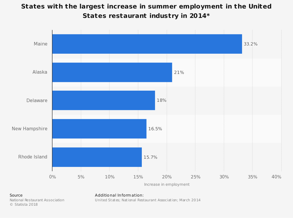 Statistic: States with the largest increase in summer employment in the United States restaurant industry in 2014* | Statista