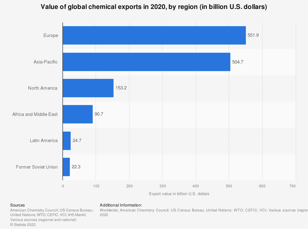 Statistic: Value of global chemical exports in 2019, by region (in billion U.S. dollars) | Statista