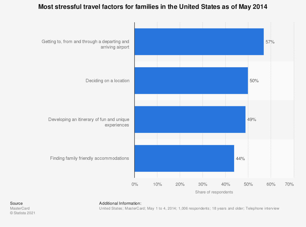 Statistic: Most stressful travel factors for families in the United States as of May 2014 | Statista