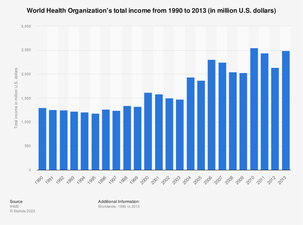 Statistic: World Health Organization's total income from 1990 to 2013 (in million U.S. dollars) | Statista