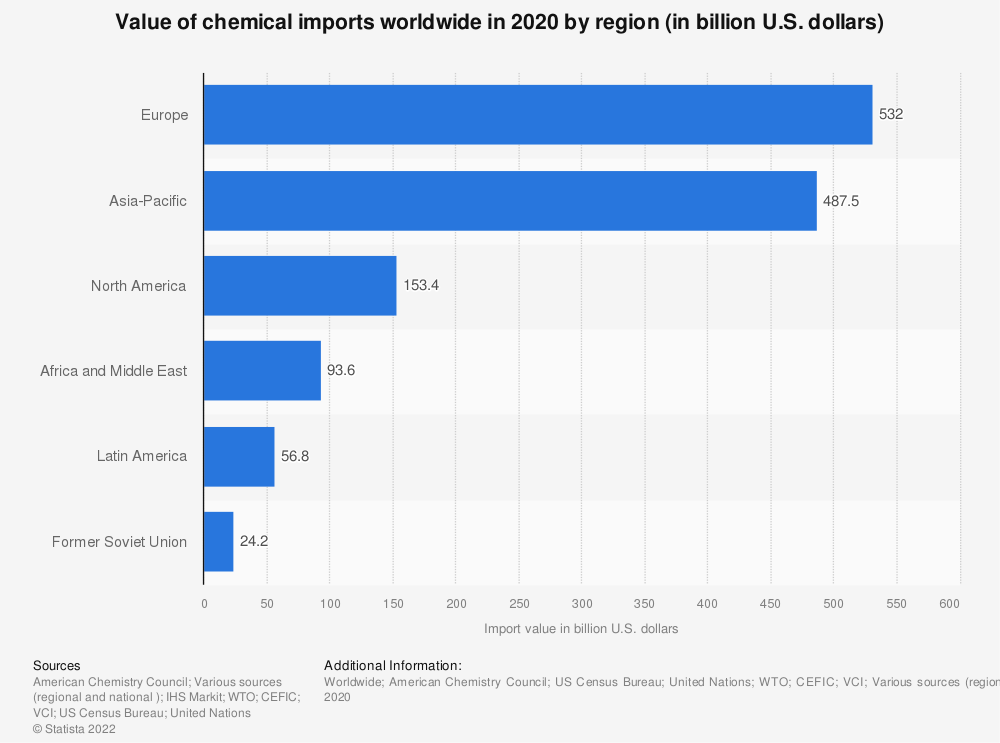 Statistic: Value of chemical imports worldwide in 2019 by region (in billion U.S. dollars) | Statista