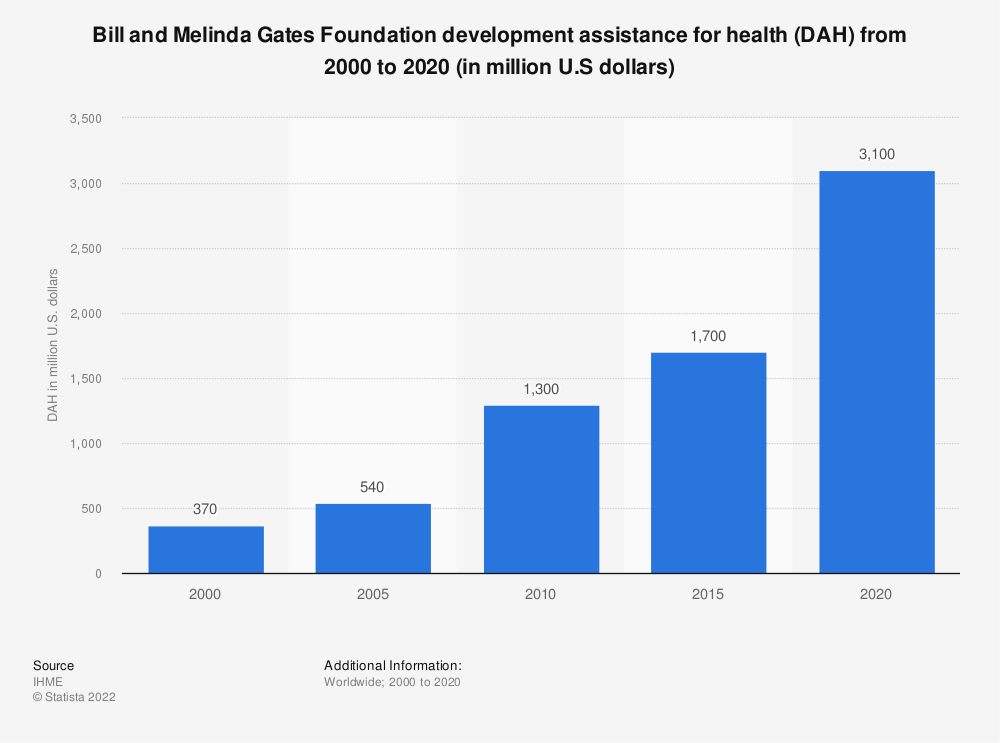 Statistic: Bill and Melinda Gates Foundation disbursements on global health from 1999 to 2013 (in million U.S dollars) | Statista