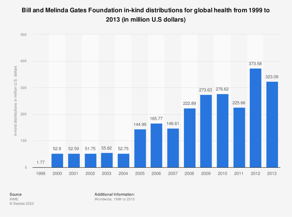 Statistic: Bill and Melinda Gates Foundation in-kind distributions for global health from 1999 to 2013 (in million U.S dollars) | Statista