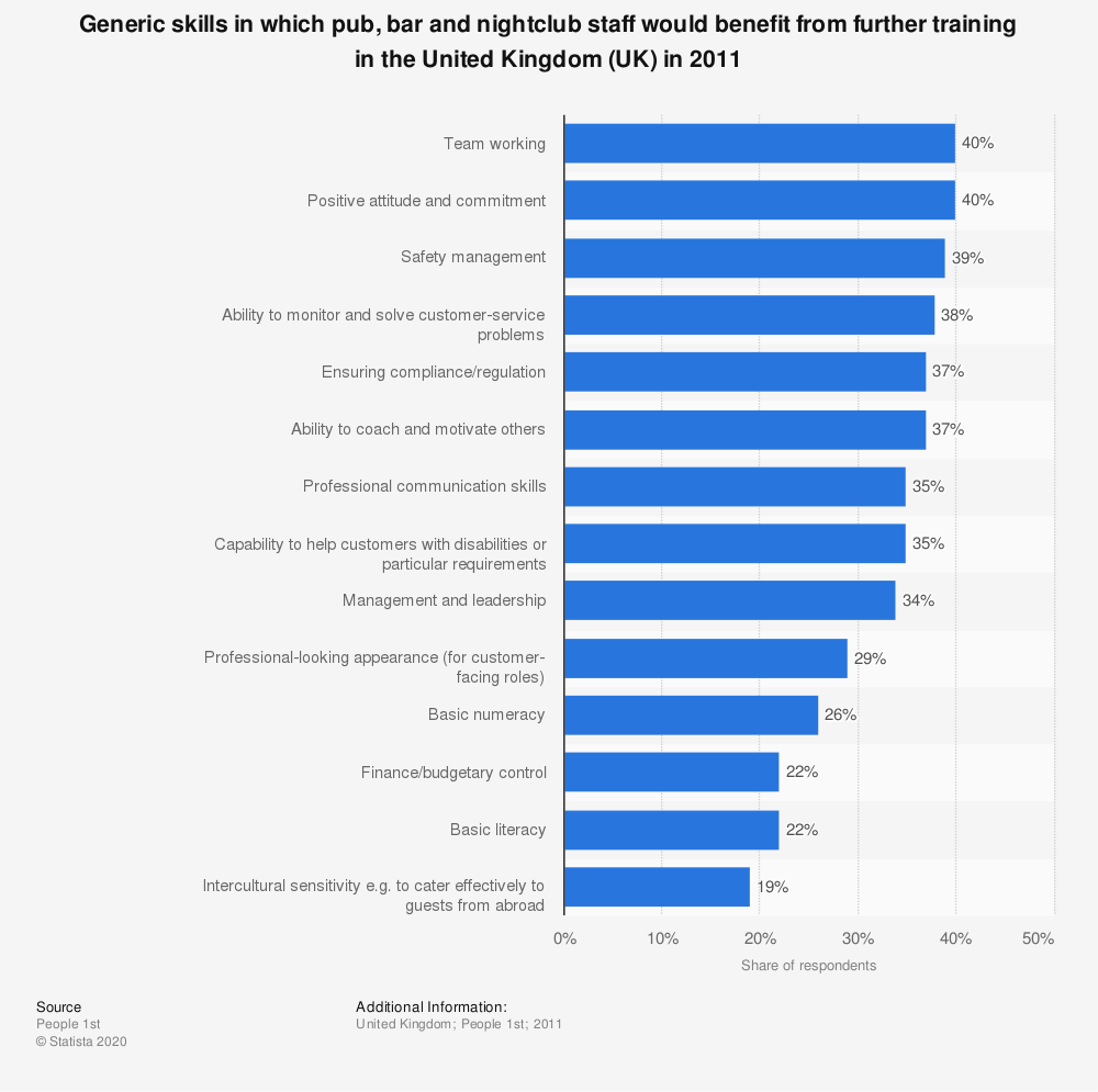 Statistic: Generic skills in which pub, bar and nightclub staff would benefit from further training in the United Kingdom (UK) in 2011   Statista