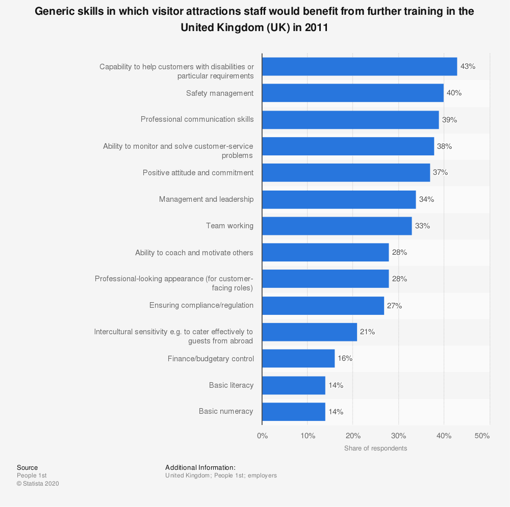 Statistic: Generic skills in which visitor attractions staff would benefit from further training in the United Kingdom (UK) in 2011 | Statista