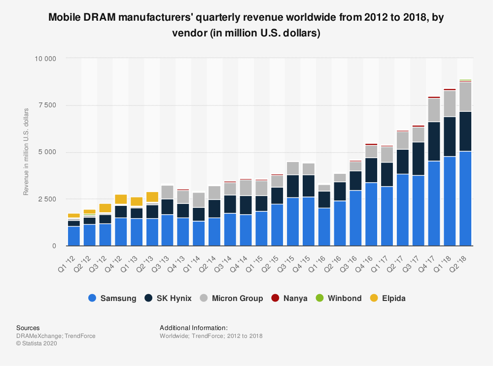 Statistic: Mobile DRAM manufacturers' quarterly revenue worldwide from 2012 to 2018, by vendor (in million U.S. dollars) | Statista