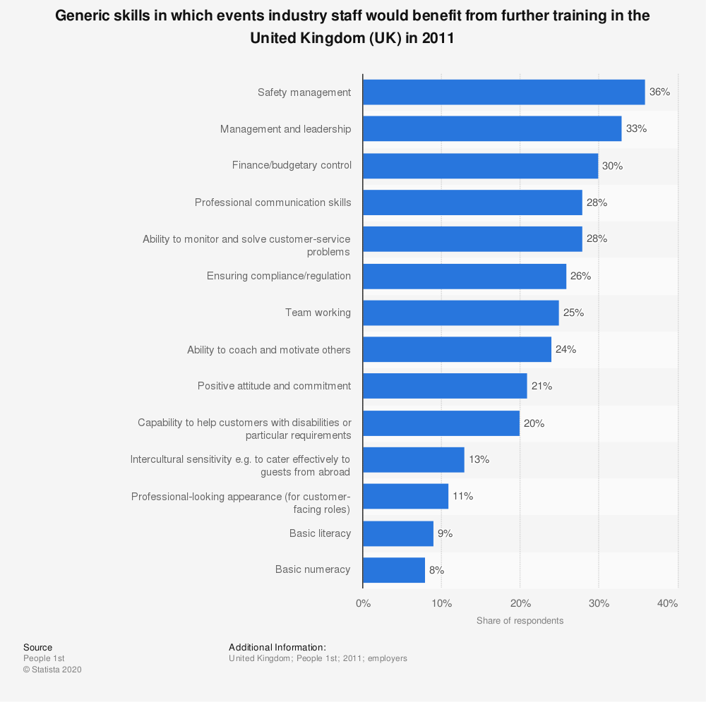 Statistic: Generic skills in which events industry staff would benefit from further training in the United Kingdom (UK) in 2011   Statista