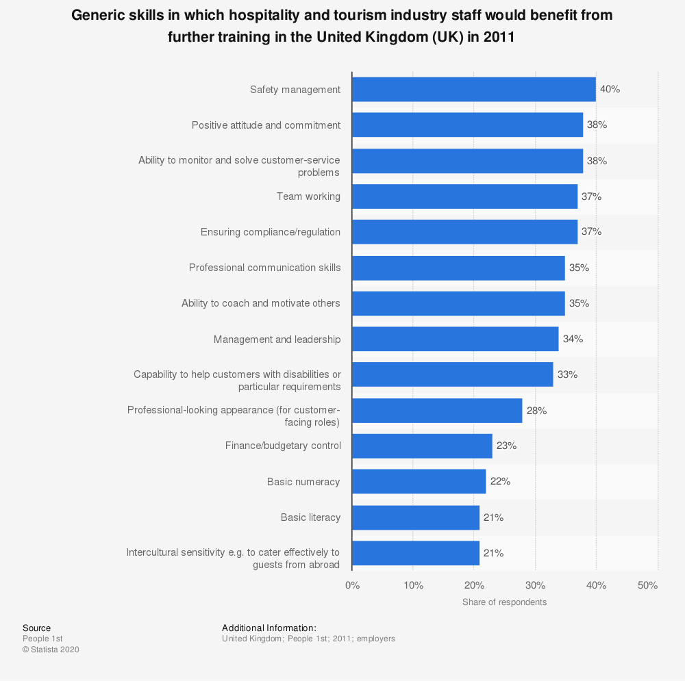Statistic: Generic skills in which hospitality and tourism industry staff would benefit from further training in the United Kingdom (UK) in 2011 | Statista