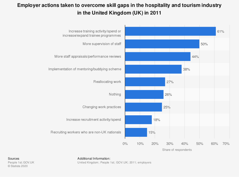 Statistic: Employer actions taken to overcome skill gaps in the hospitality and tourism industry in the United Kingdom (UK) in 2011 | Statista