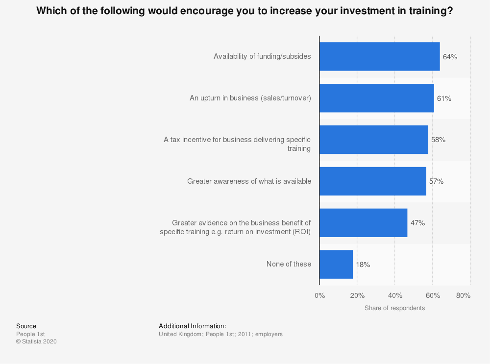 Statistic: Which of the following would encourage you to increase your investment in training? | Statista