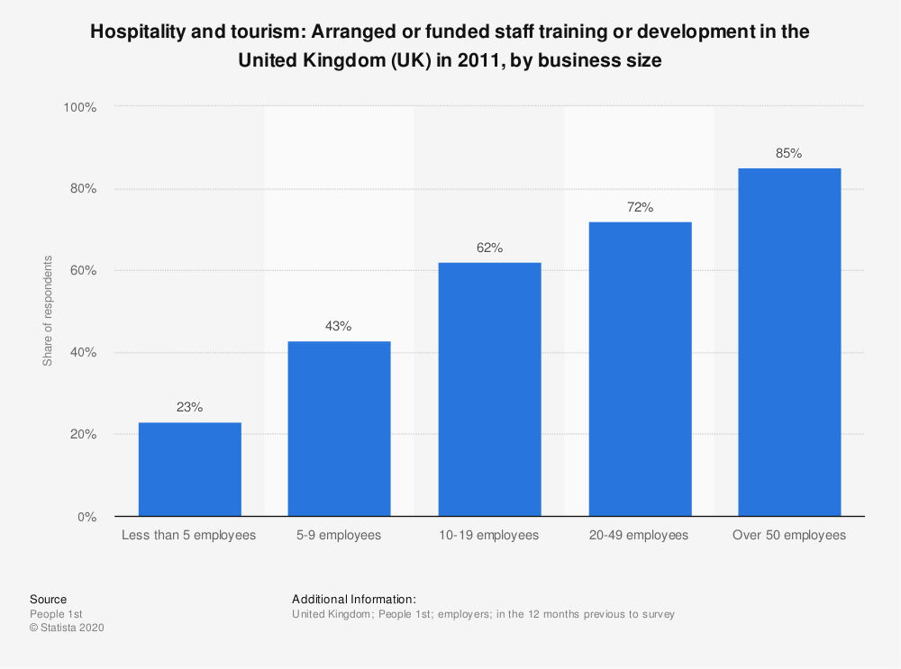 Statistic: Hospitality and tourism: Arranged or funded staff training or development in the United Kingdom (UK) in 2011,  by business size | Statista