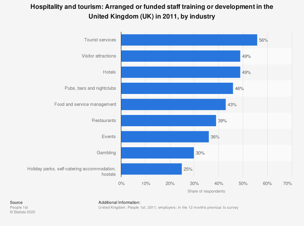 Statistic: Hospitality and tourism: Arranged or funded staff training or development in the United Kingdom (UK) in 2011, by industry | Statista