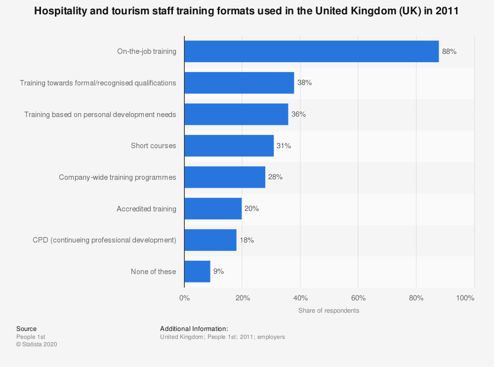 Statistic: Hospitality and tourism staff training formats used in the United Kingdom (UK) in 2011 | Statista