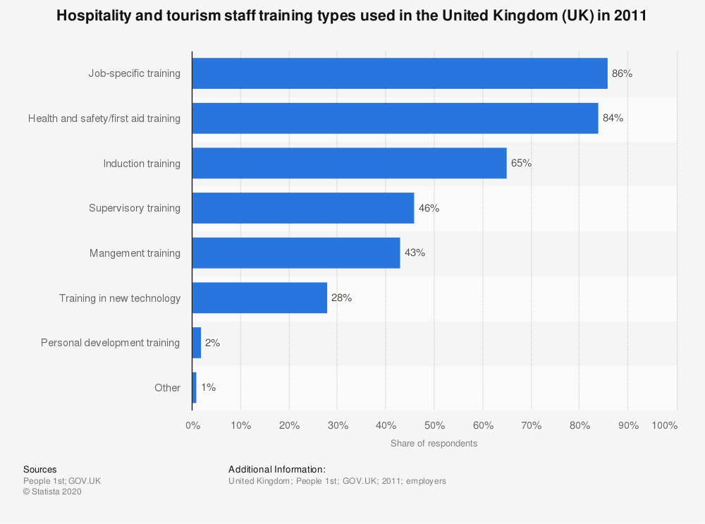 Statistic: Hospitality and tourism staff training types used in the United Kingdom (UK) in 2011 | Statista