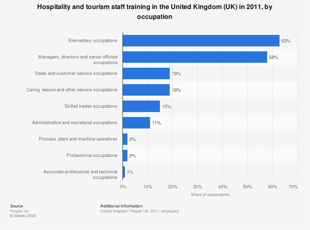 Statistic: Hospitality and tourism staff training in the United Kingdom (UK) in 2011, by occupation | Statista