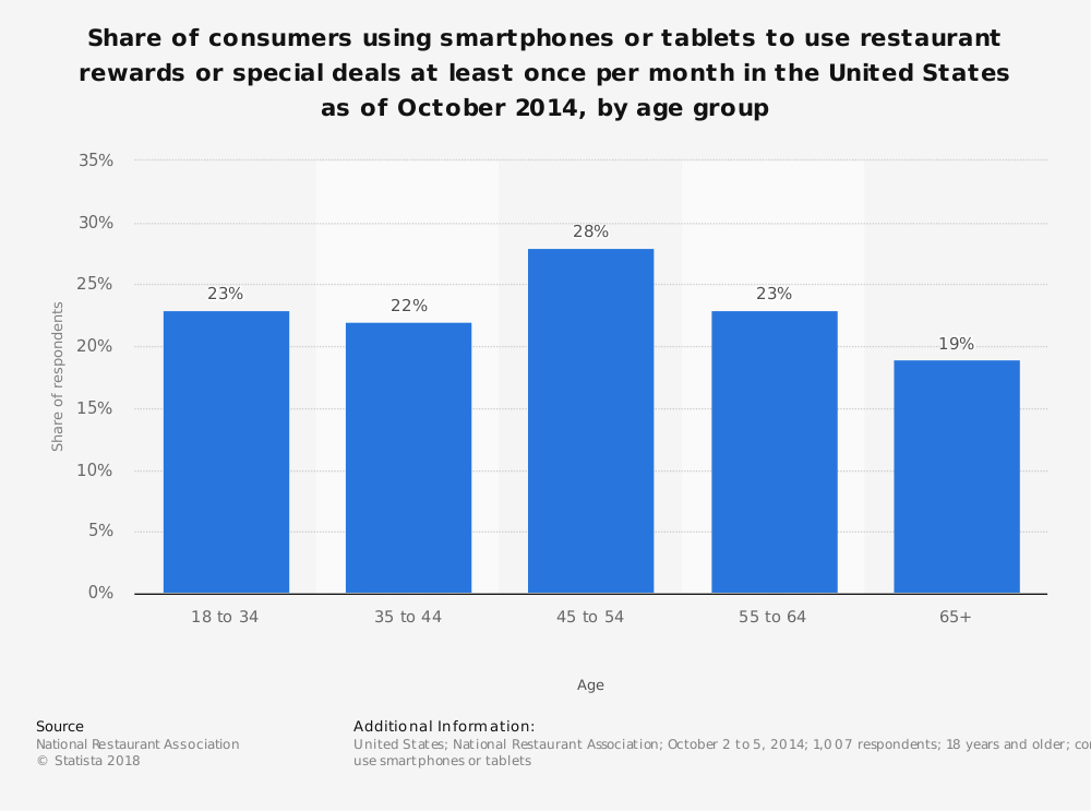 Statistic: Share of consumers using smartphones or tablets to use restaurant rewards or special deals at least once per month in the United States as of October 2014, by age group | Statista