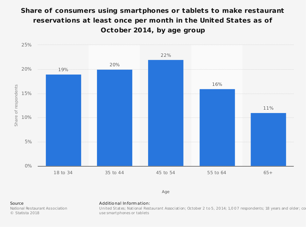 Statistic: Share of consumers using smartphones or tablets to make restaurant reservations at least once per month in the United States as of October 2014, by age group | Statista