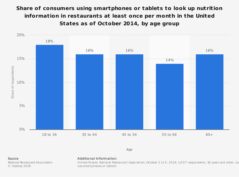 Statistic: Share of consumers using smartphones or tablets to look up nutrition information in restaurants at least once per month in the United States as of October 2014, by age group | Statista
