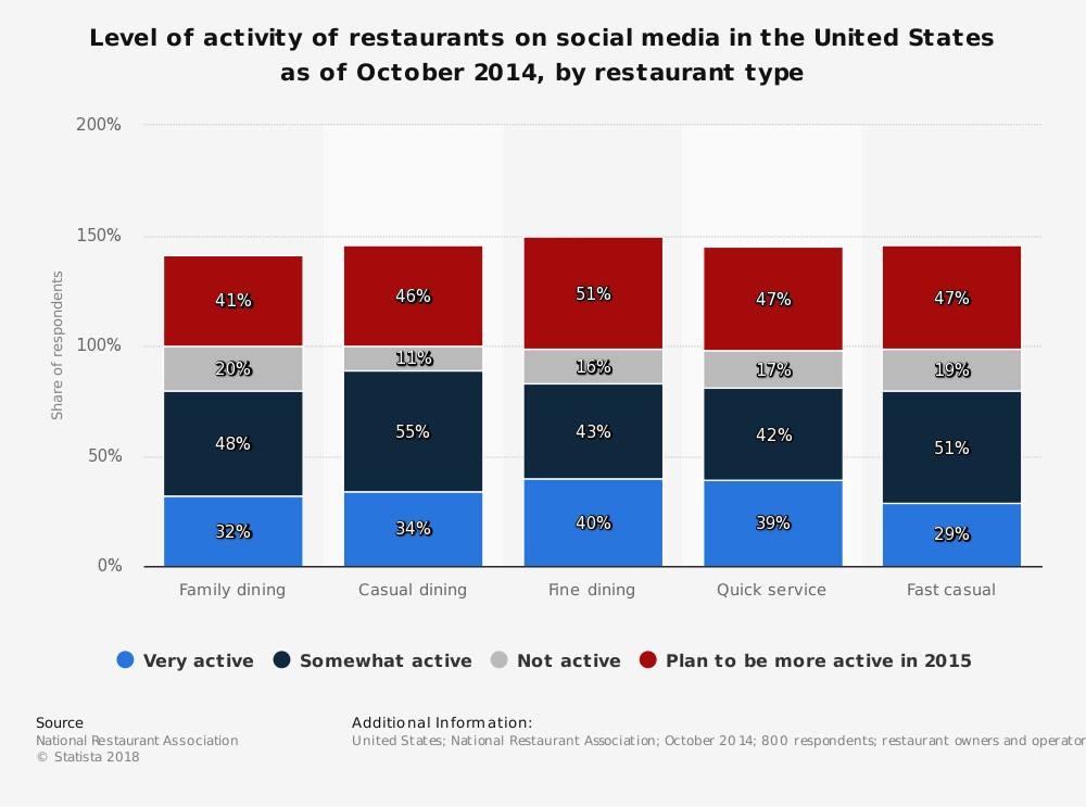 Statistic: Level of activity of restaurants on social media in the United States as of October 2014, by restaurant type | Statista