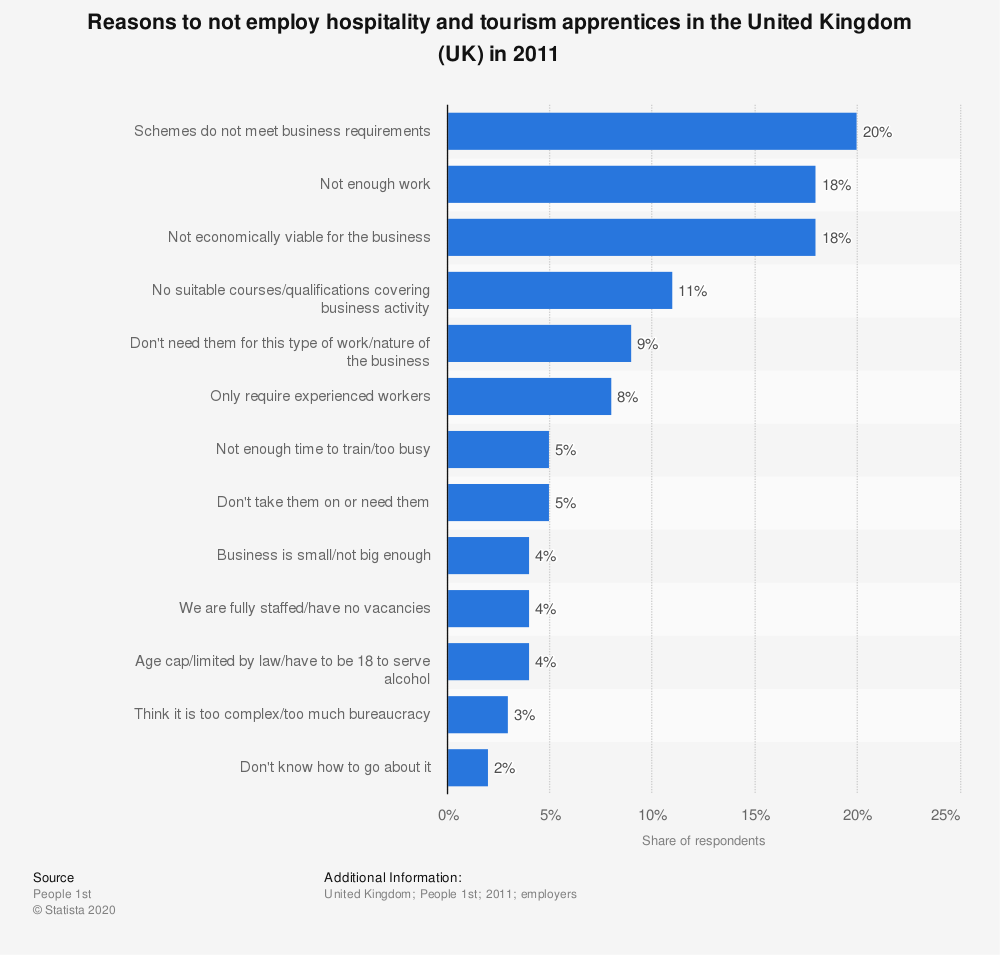 Statistic: Reasons to not employ hospitality and tourism apprentices in the United Kingdom (UK) in 2011 | Statista