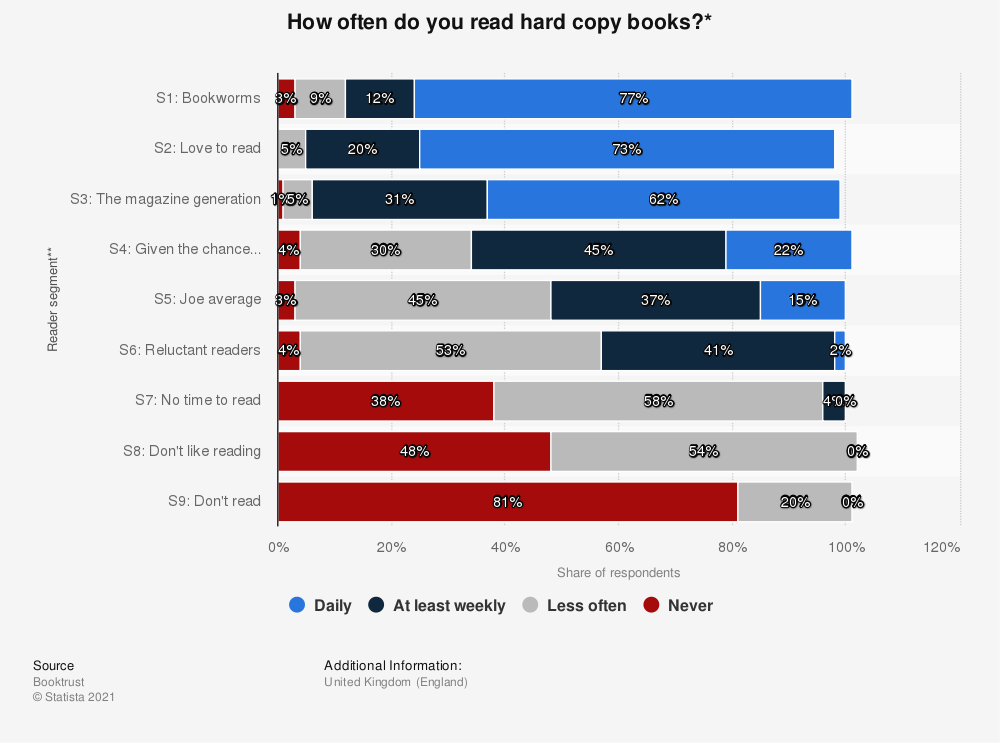 Statistic: How often do you read hard copy books?* | Statista