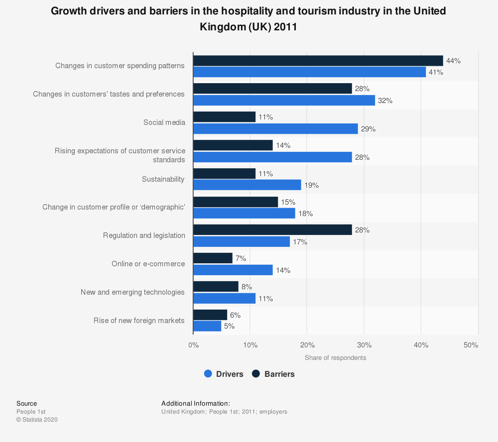 an analysis of the hospitality and leisure industry in the united kingdom (5-star plus): in-depth industry report in the united kingdom projections to 2022 illustrate how the industry should change data analysis: leisure.