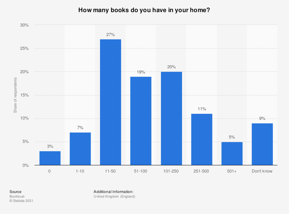 Statistic: How many books do you have in your home? | Statista