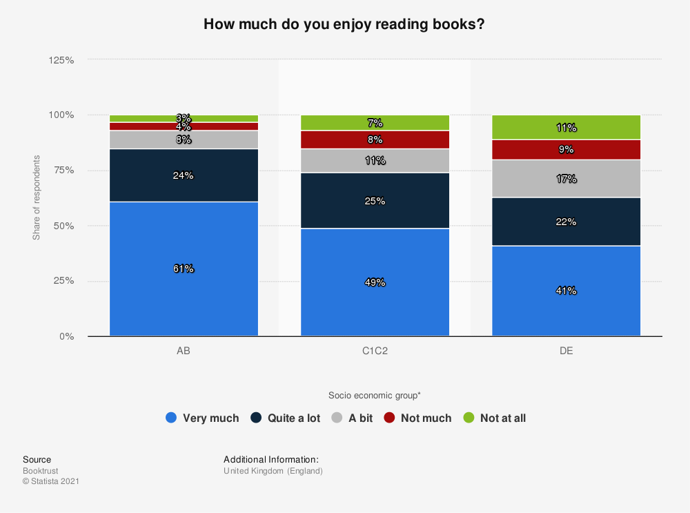 Statistic: How much do you enjoy reading books? | Statista
