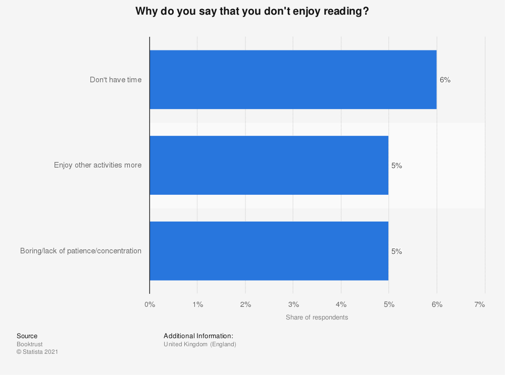 Statistic: Why do you say that you don't enjoy reading? | Statista