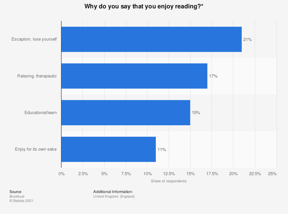 Statistic: Why do you say that you enjoy reading?* | Statista