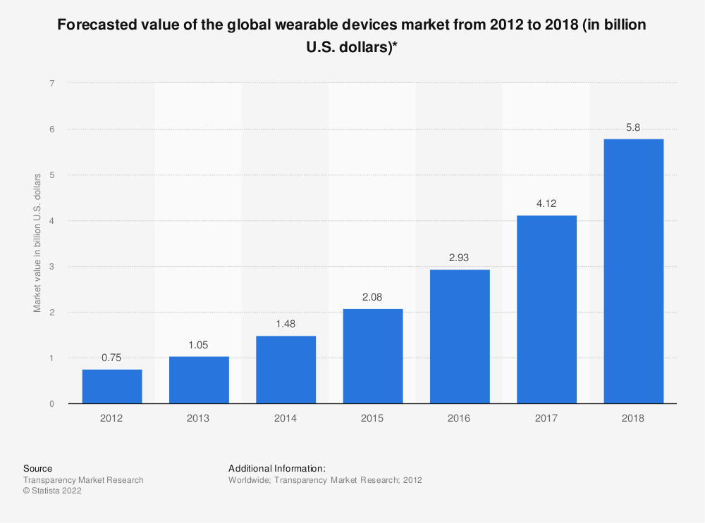 Statistic: Forecasted value of the global wearable devices market from 2012 to 2018 (in billion U.S. dollars)* | Statista