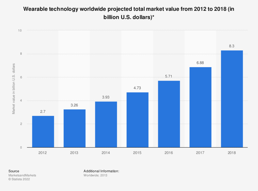 Statistic: Wearable technology worldwide projected total market value from 2012 to 2018 (in billion U.S. dollars)* | Statista