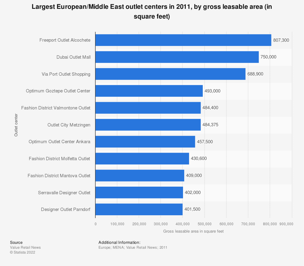 Statistic: Largest European/Middle East outlet centers in 2011, by gross leasable area (in square feet) | Statista