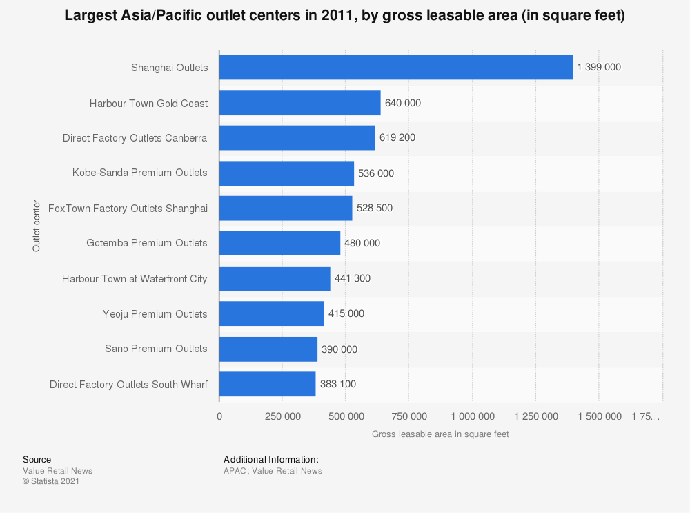 Statistic: Largest Asia/Pacific outlet centers in 2011, by gross leasable area (in square feet) | Statista