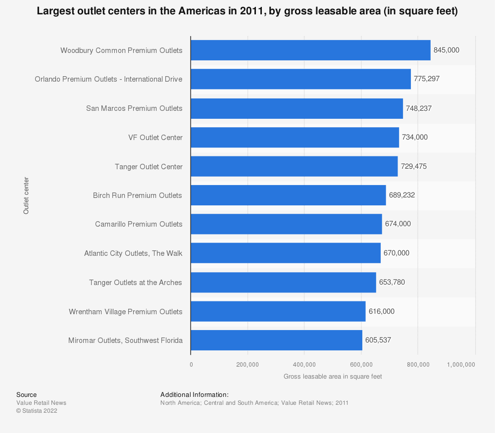 Statistic: Largest outlet centers in the Americas in 2011, by gross leasable area (in square feet) | Statista