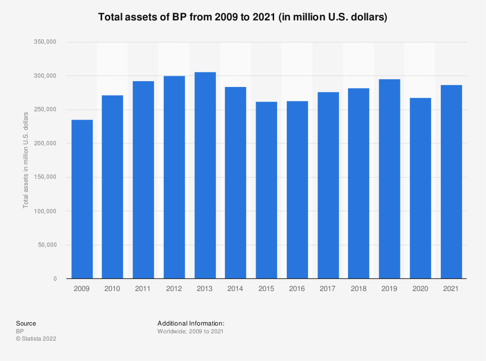 Statistic: BP's total assets from 2009 to 2018 (in million U.S. dollars) | Statista