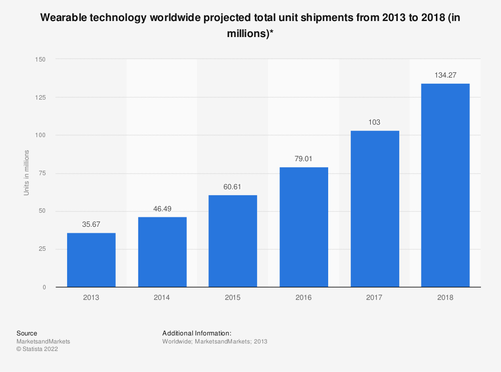 Statistic: Wearable technology worldwide projected total unit shipments from 2013 to 2018 (in millions)* | Statista