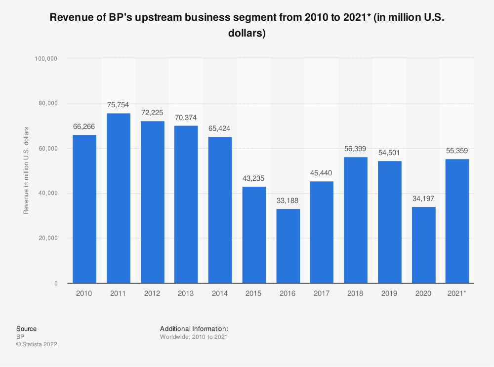 Statistic: BP's revenue in the Upstream segment from 2010 to 2018 (in million U.S. dollars)* | Statista