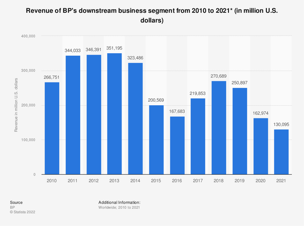 Statistic: BP's revenue in the Downstream segment from 2010 to 2018 (in million U.S. dollars)* | Statista