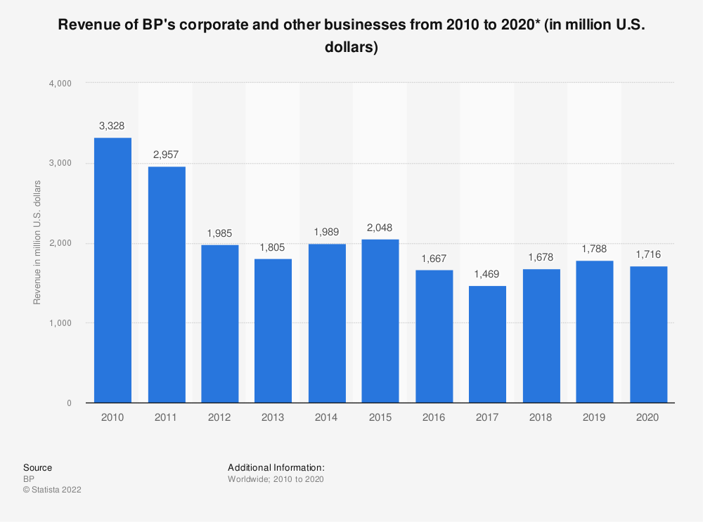 Statistic: BP's revenue in other businesses from 2010 to 2018 (in million U.S. dollars)* | Statista