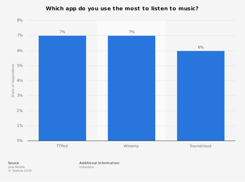 Statistic: Which app do you use the most to listen to music? | Statista