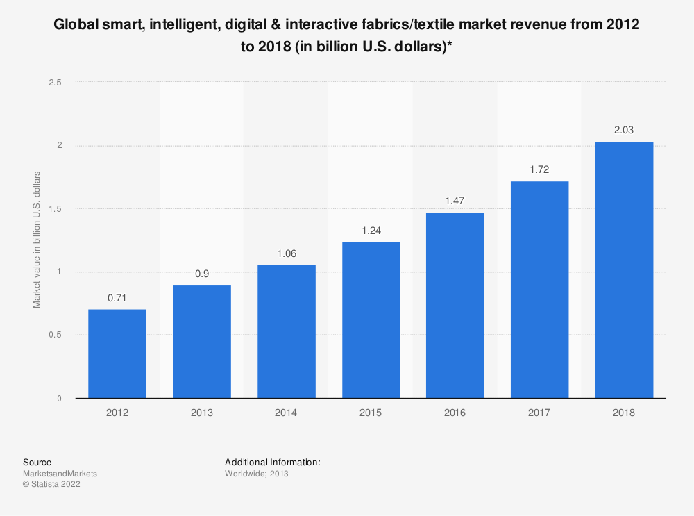 Statistic: Global smart, intelligent, digital & interactive fabrics/textile market revenue from 2012 to 2018 (in billion U.S. dollars)* | Statista