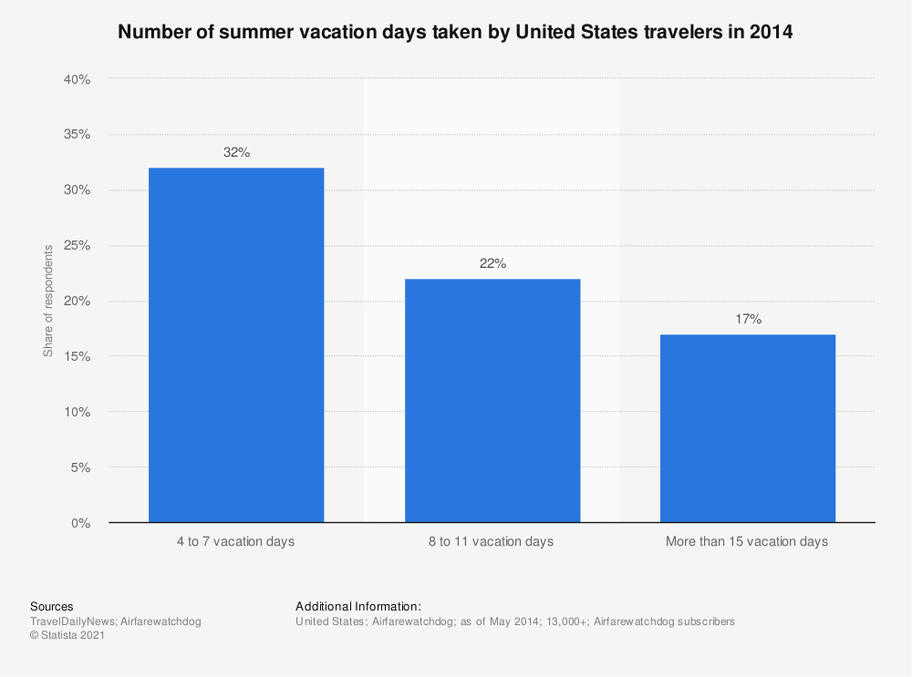 Statistic: Number of summer vacation days taken by United States travelers in 2014 | Statista