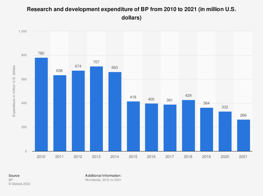 Statistic: BP's expenditure on research and development from 2010 to 2018 (in million U.S. dollars) | Statista