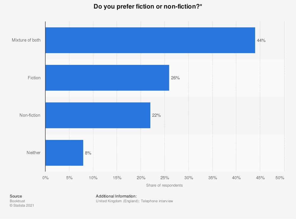 Statistic: Do you prefer fiction or non-fiction?* | Statista