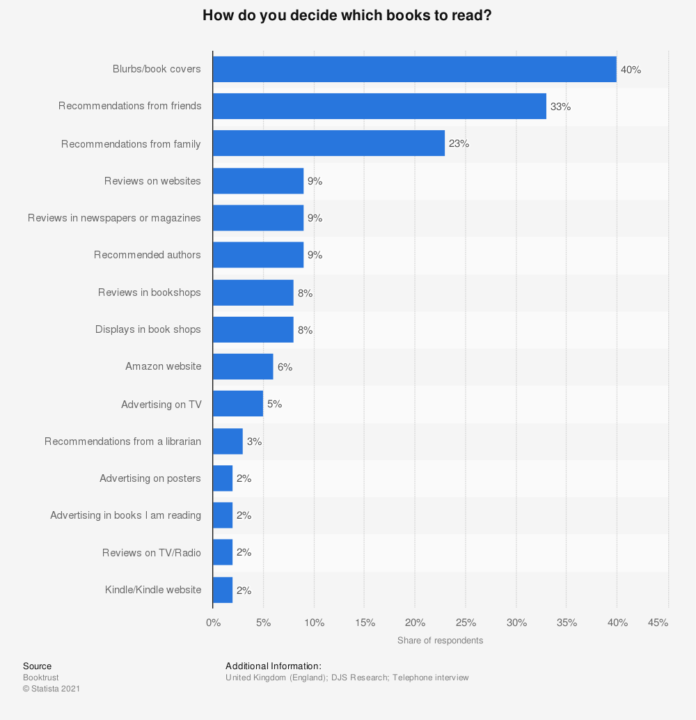 Statistic: How do you decide which books to read?   Statista